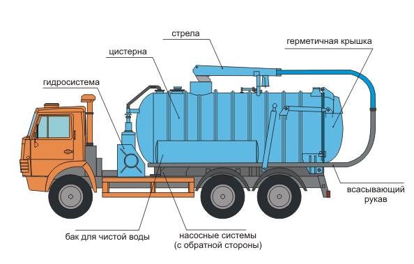 Вакуумная машина КО-530-01. илосос КО-530-01